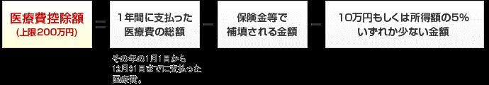 控除金額について(東大和市歯医者歯科松本デンタルオフィス)